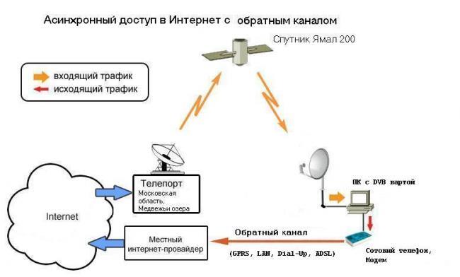 Спутниковое телевидение,интернет г.Комсомольск-на-Амуре - Технология.Как работает спутниковый интернет.